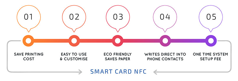 Smart Cart NFC Mobile App